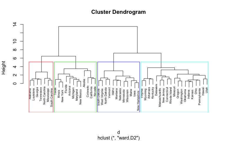 Hierarchical Cluster Analysis Afit Data Science Lab R Programming