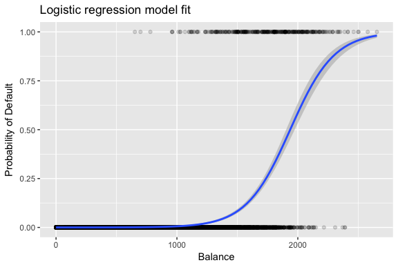 logistic regression Logistic regression equation this is the base of natural logarithms it is a constant  that is approximately equal to 2718281828 the natural logarithm of a.