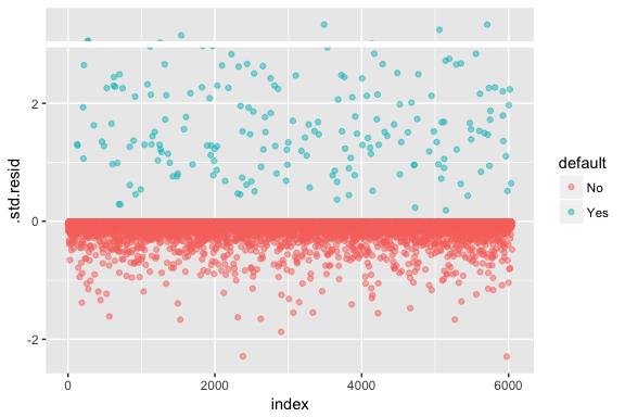 Logistic Regression · AFIT Data Science Lab R Programming Guide