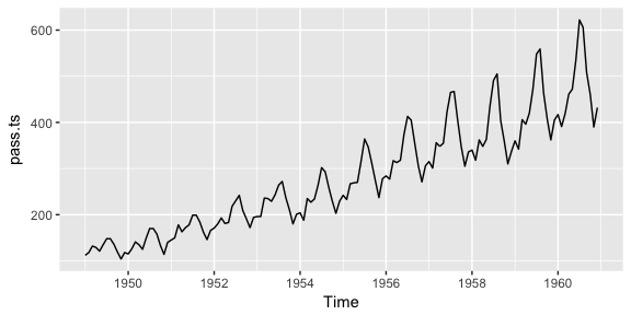 Exploring & Visualizing Time Series · AFIT Data Science Lab