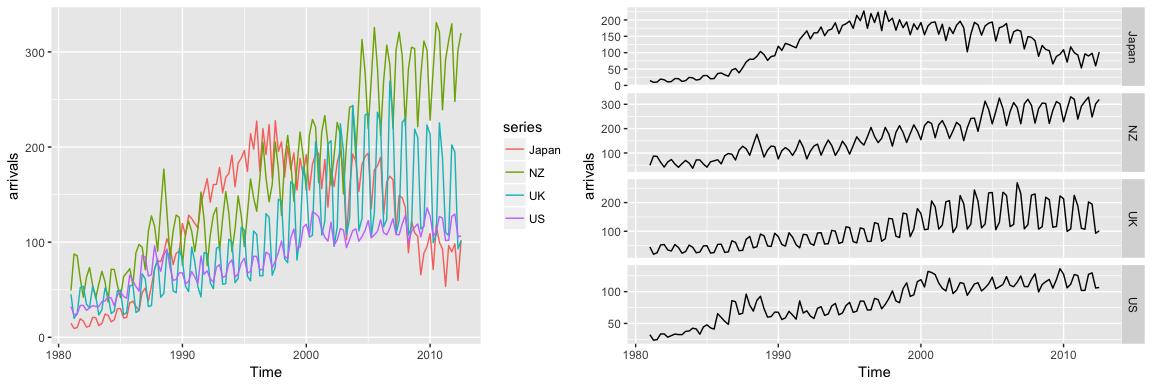 Exploring & Visualizing Time Series · AFIT Data Science Lab R