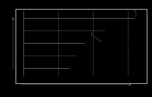 Lollipop Charts · AFIT Data Science Lab R Programming Guide